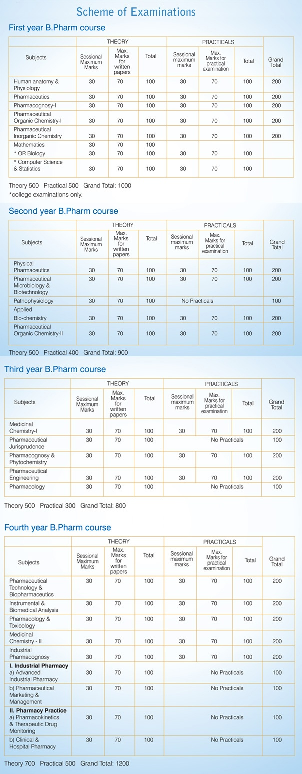 bpharma-courses